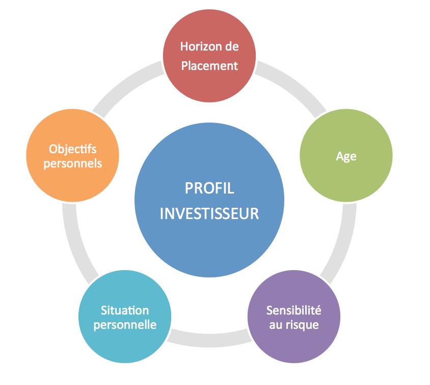 Conseil, investissement, épargne et assurance pour tous – le profil d'investisseur